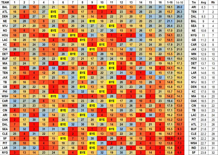 1e5cd5daa WalterFootball.com  2017 Fantasy Football Strength of Schedule ...