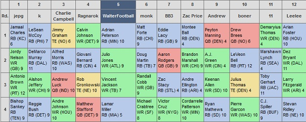 ... Mock Drafts every Wednesday evening. Check out the fantasy mock draft