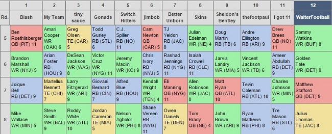 Walterfootball Com 2015 Fantasy Football Mock Draft Forum Fantasy Mock Draft