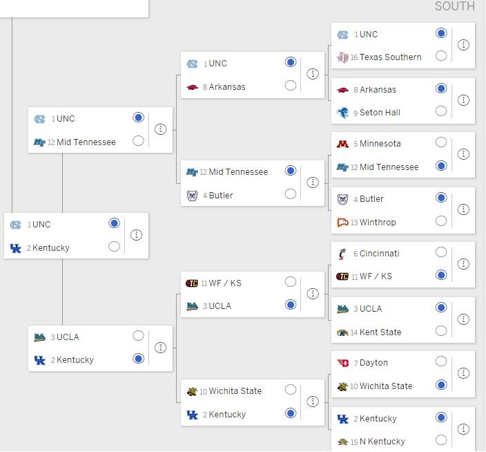 ncaa tournament 2017 predictions bovada news