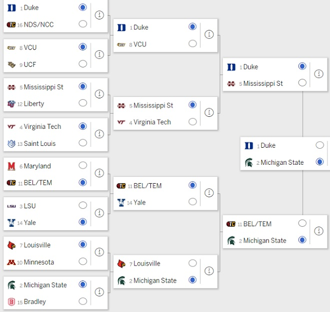 WalterFootball com: 2019 NCAA Tournament Picks: East
